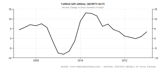taiwan-gdp-growth-annual