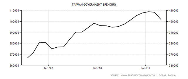 taiwan-government-spending