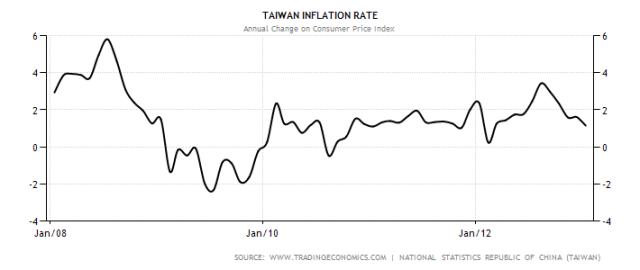 taiwan-inflation-cpi