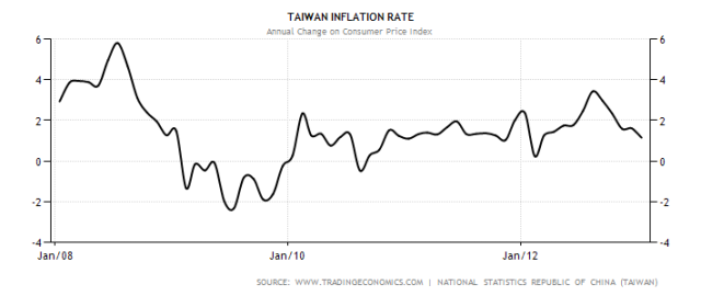 taiwan-inflation-cpi
