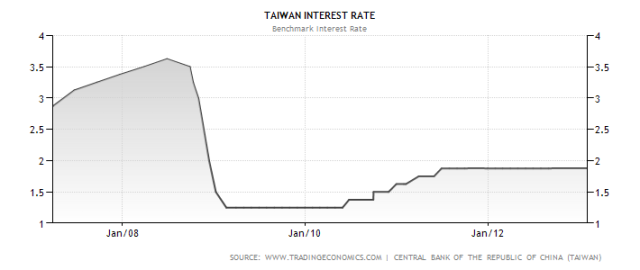 taiwan-interest-rate