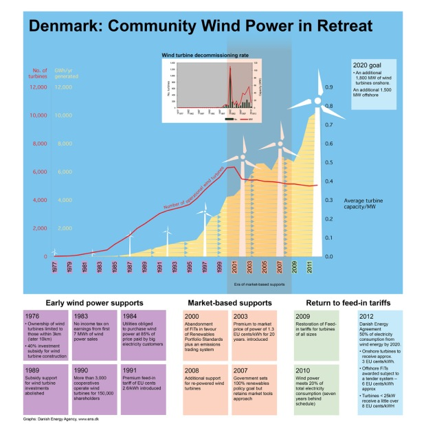 denmark wind energy infographic