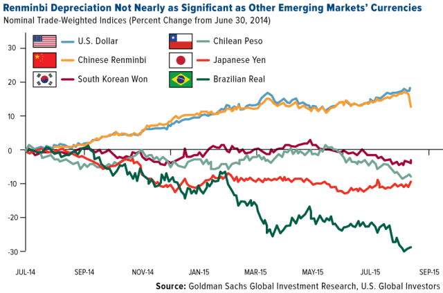 COMM-Renminbi-depreciation-not-nearly-significant-as-other-emerging-markets-currencies-08142015-lg