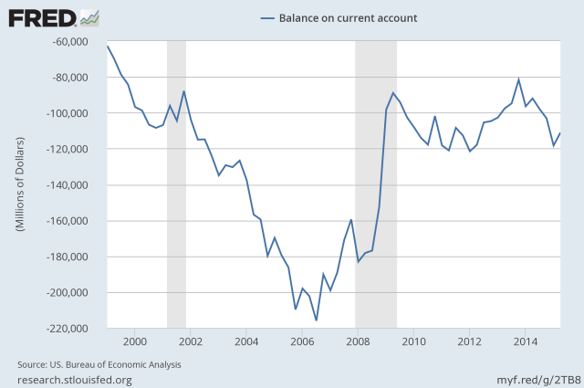 US current account