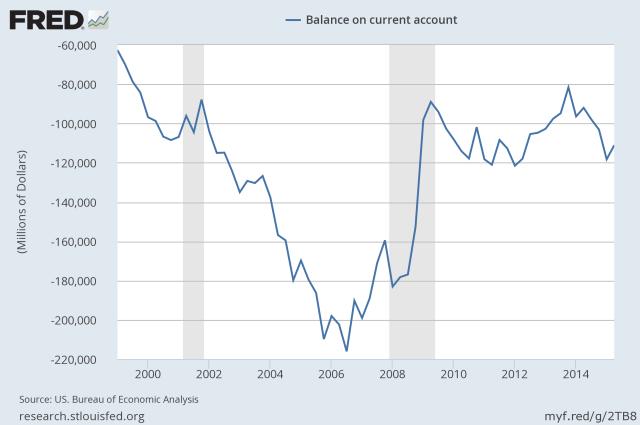 US current account